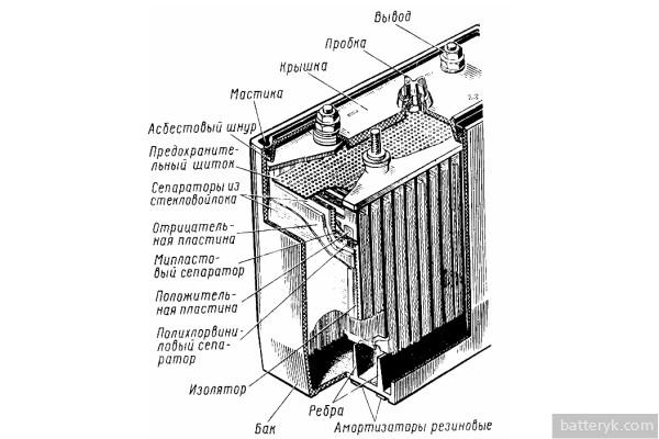 Строение аккумулятора