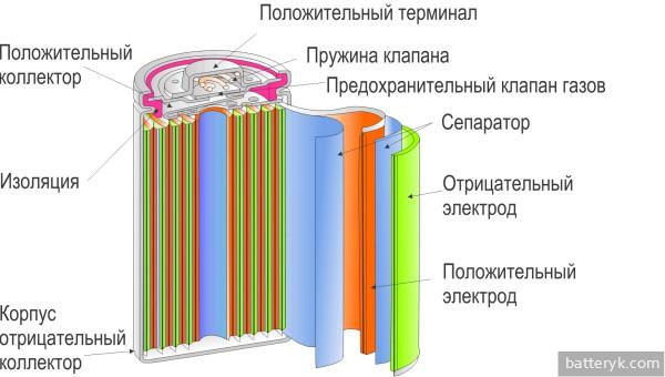 Строение никель-кадмиевого аккумулятора