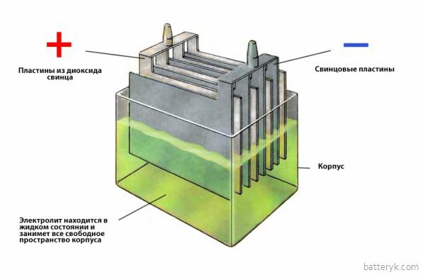 Строение кислотного аккумулятора