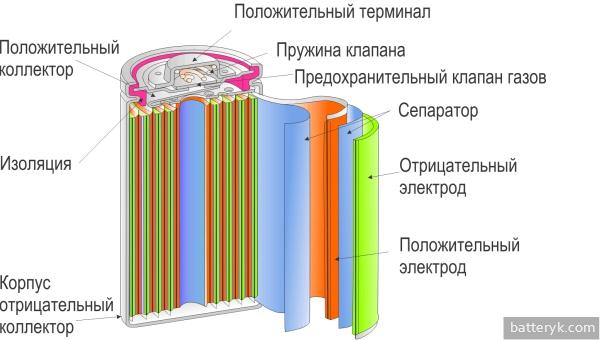 Строение батарейки