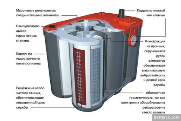 Строение гелевого аккумулятора